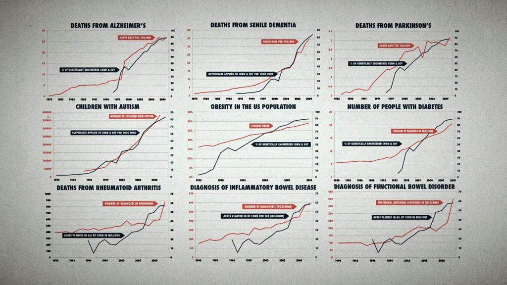 GMO_diseases_growth