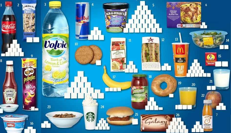 sladkor pijače hrana